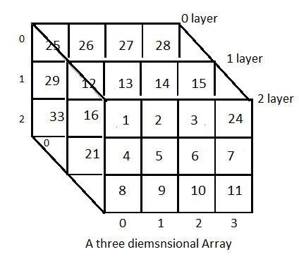 Types of arrays -3 dimensional array
