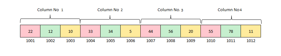 2 D Array Column-Major representation