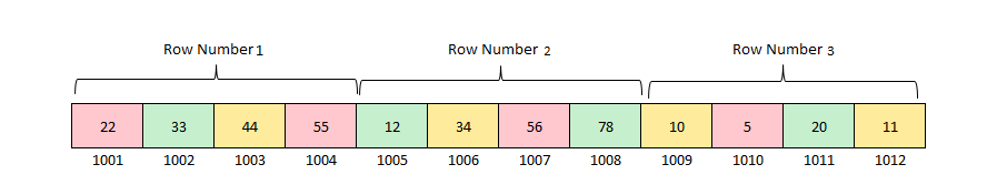 2 D array Row-Major representation