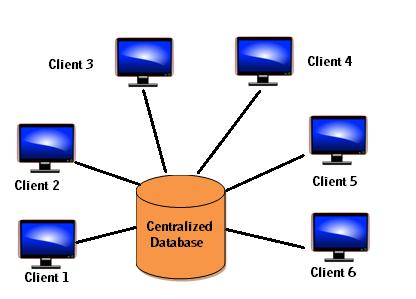 centralized Database System