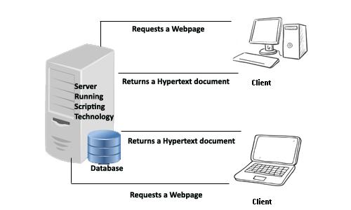 client server scripting technologies