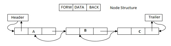Linear Data Structure- Doubly Linked List
