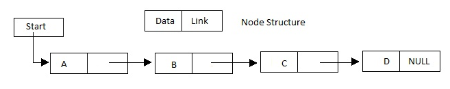 Linear Linked List or One way Linked List