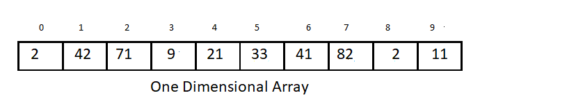 Types of arrays -One dimensional array
