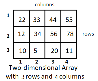 Types of arrays -Two dimensional array