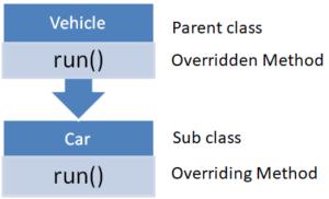 java method overriding