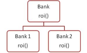 java method overriding example