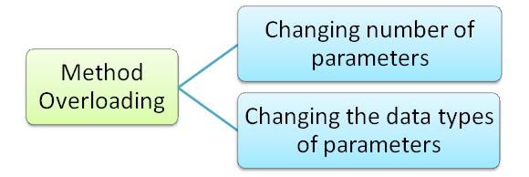 Java method overloading