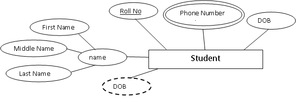 Attribute Representation in ER Diagram