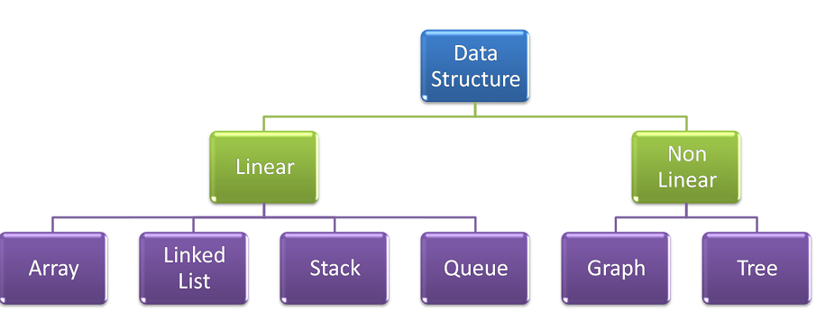 Data Structure Introduction and categories