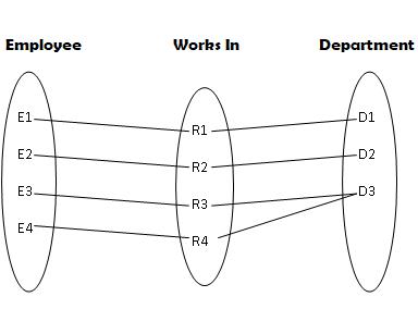 ER-Binary Relationship