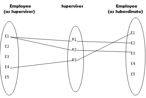 ER-Recursive-Relationship