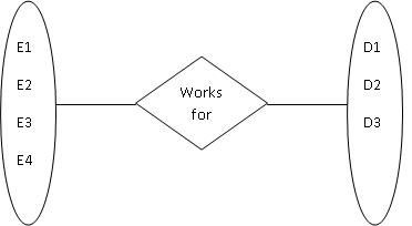 Relationships in ER Models