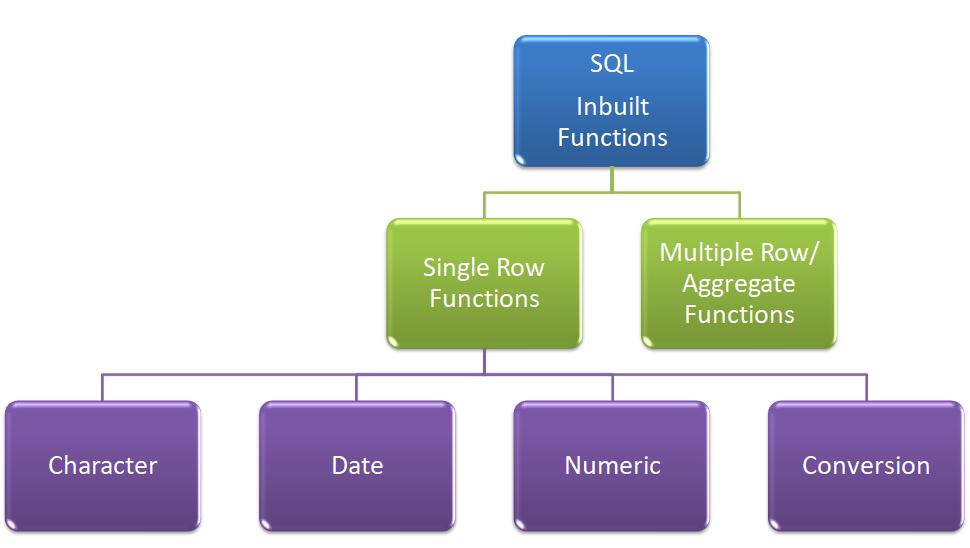 Inbuilt Function in Oracle