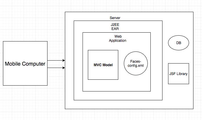 Java Server Faces Architecture