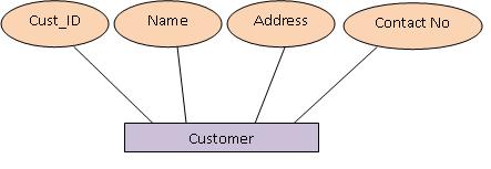 Generalization Customer