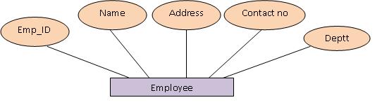 Generalization Employee