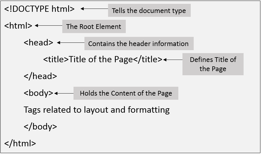 HTML Program Structure
