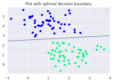 Plot with Optimal Decision Boundary in SVM with scikit-learn