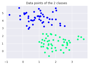 Data Points of 2 classes