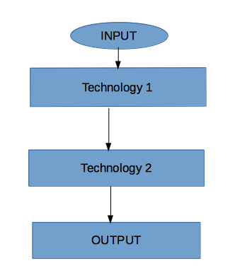 Sequential Hybrid technology