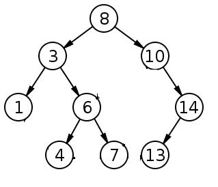 Inorder Traversal of Binary Search Tree